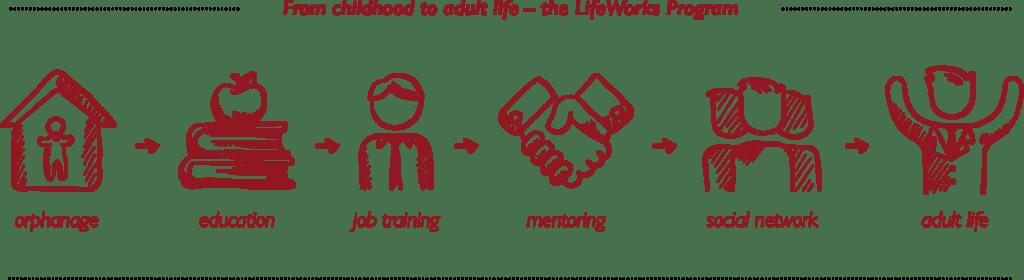 Lifeworks - konkret hjaelp til unge fra boernehjem