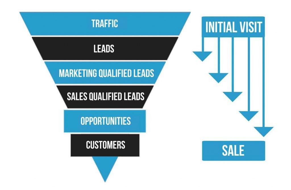 Marketing-fnnel2