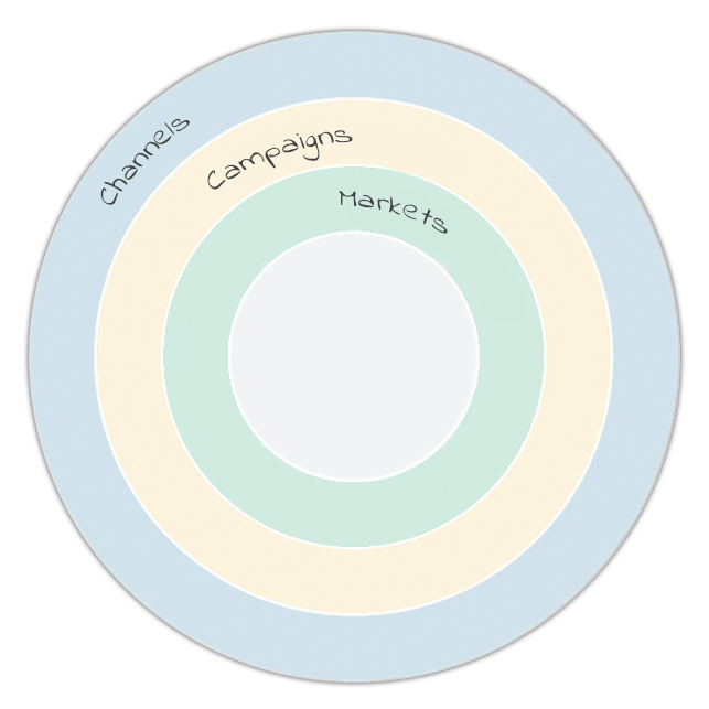 MArketing-aarshjul-eng-min