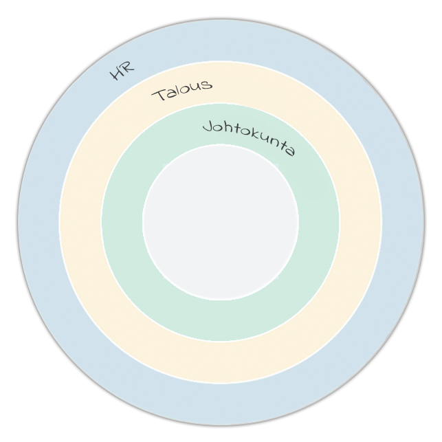 Organisation-aarshjul-finnish