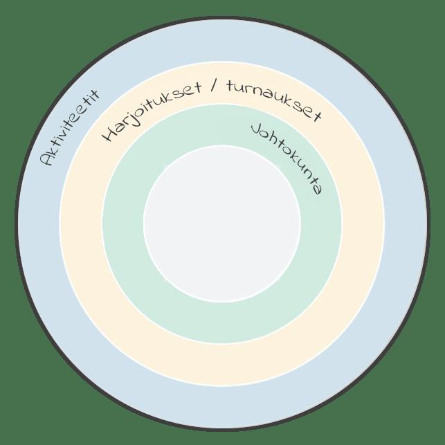 associations-aarshjul-finnish-min