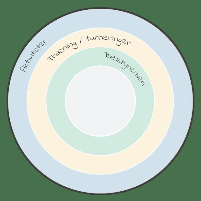 foreninger-aarshjul-dansk-min