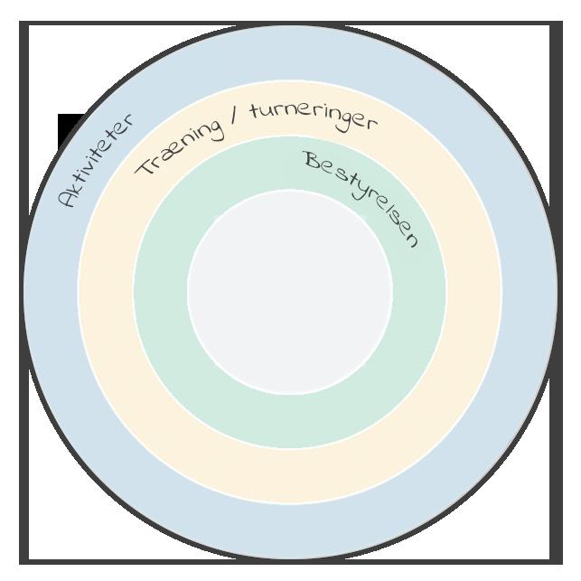 foreninger-aarshjul-dansk