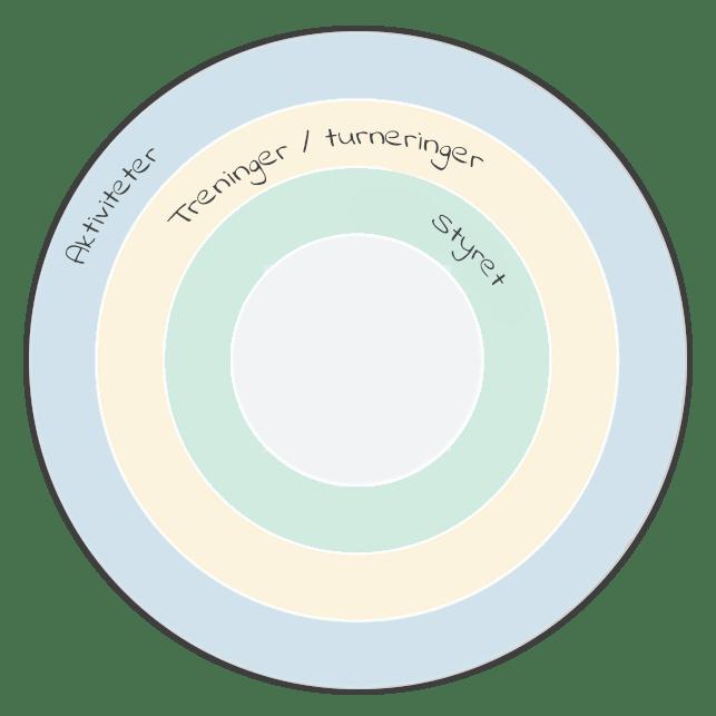 foreninger-aarshjul-norsk-min