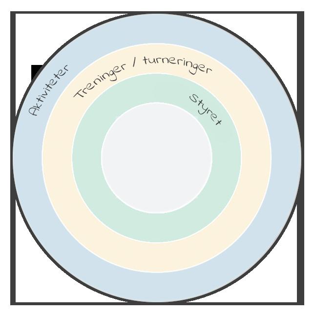 foreninger-aarshjul-norsk