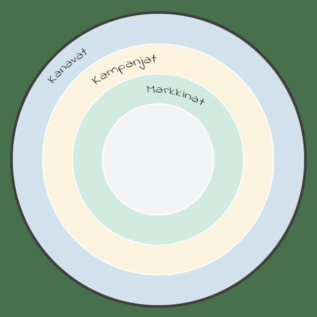 markeitng-aarshjul-finsk-min