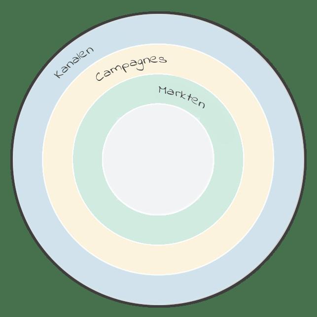 marketing-aarshjul-hollandsk-min