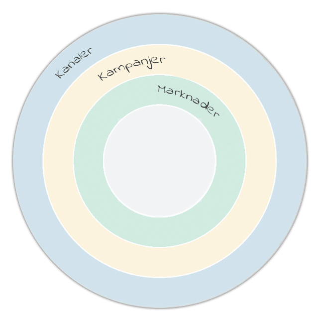 marketing-aarshjul-svensk-min