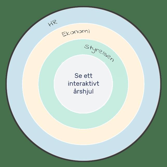 organisation-aarshjul-svensk-cta-min