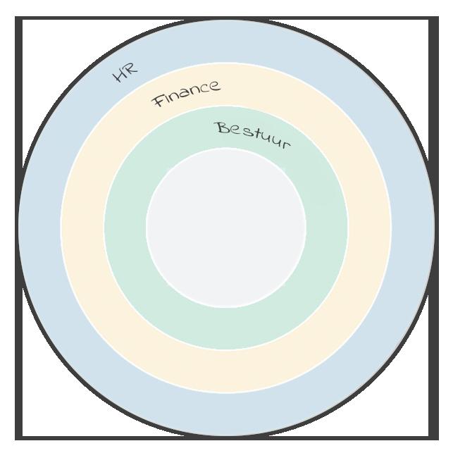 organisation-cicular-calendar-dutch