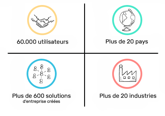 users and industries