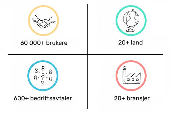 Plandisc users norway