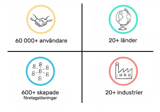 aarshjul til organisationer