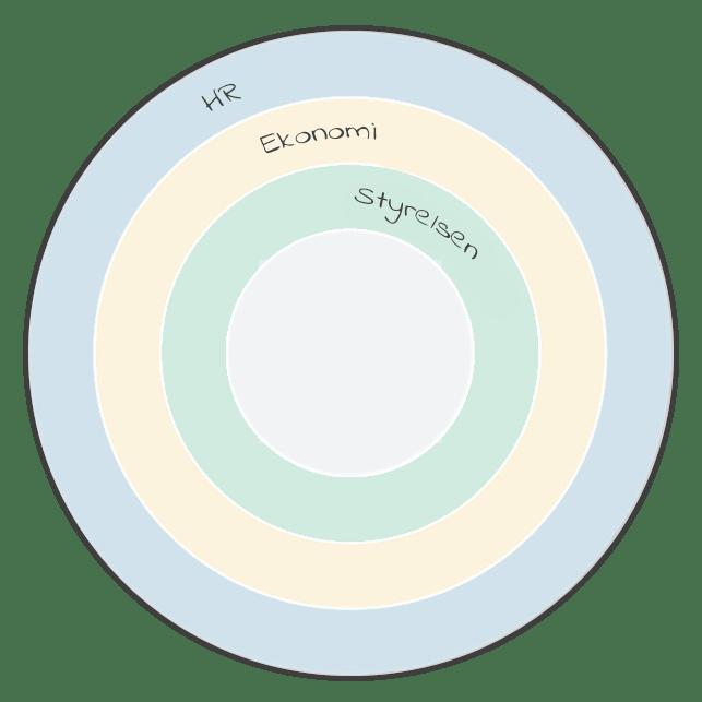 organisation-aarshjul-svensk-min