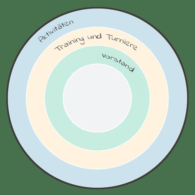 german-plandisc-example-associations-min