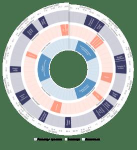 Innholdsplan Markedsføring Plandisc