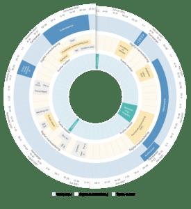 Markedsføring årshjul Plandisc